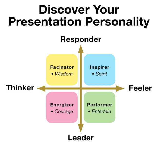 Presentation-Personality