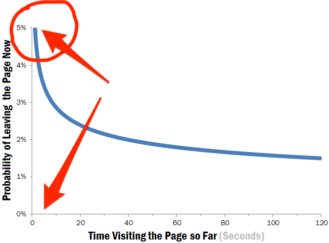 time on page and visit length